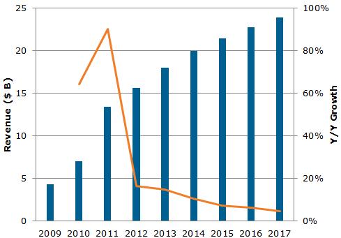 Receita do mercado de touchscreens - DisplaySearch