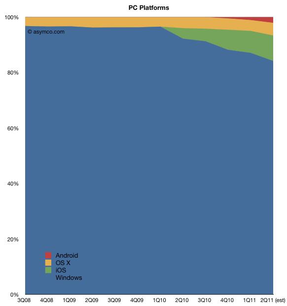 Market share de plataformas - asymco
