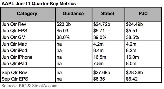 Estimativas de performance da Apple - Piper Jaffray