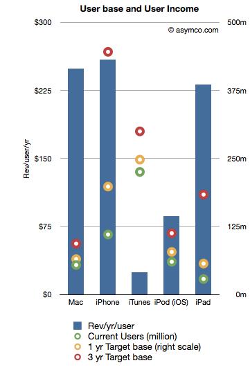 Estimativa de receita recorrente da Apple - asymco