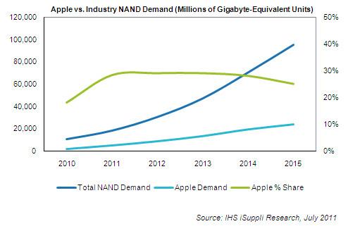 Previsão no consumo de NAND flash - iSuppli