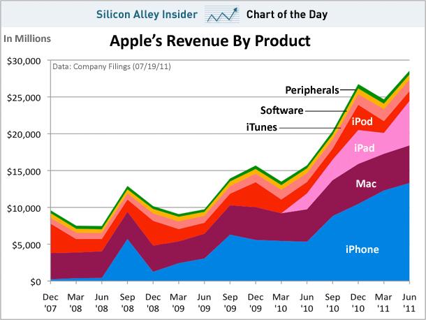 Gráfico de receitas da Apple