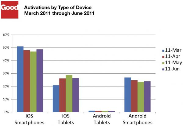 Ativações de gadgets em empresas - Good Technology