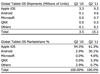 Market share de tablets - Strategy Analytics