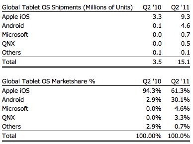 Market share de tablets - Strategy Analytics