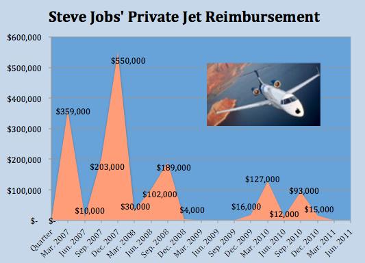 Gastos com o jato privativo de Steve Jobs - Fortune Tech