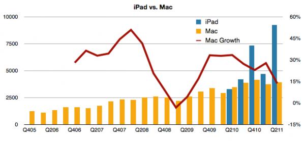 Canibalização do Mac pelo iPad - asymco