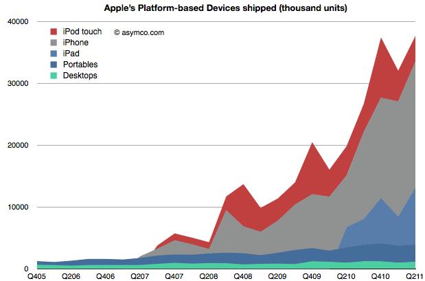 Unidades de produtos da Apple - asymco