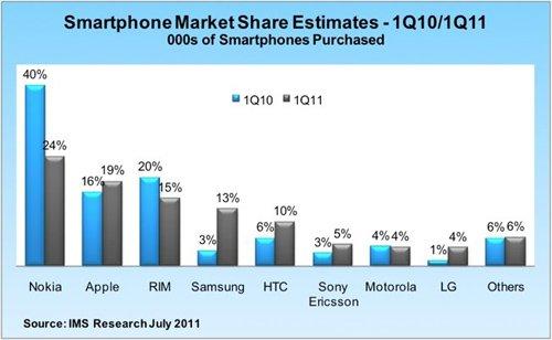 Vendas de smartphones no Q1 2011 - IMS Research