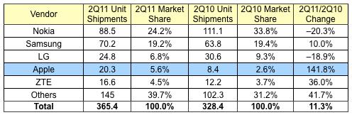 Market share de celulares no 2Q 2011 - IDC