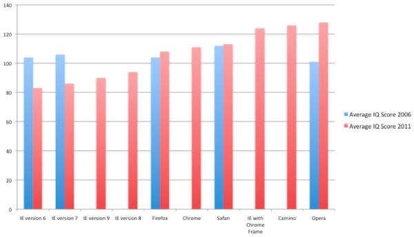 QI médio de usuários de navegadores