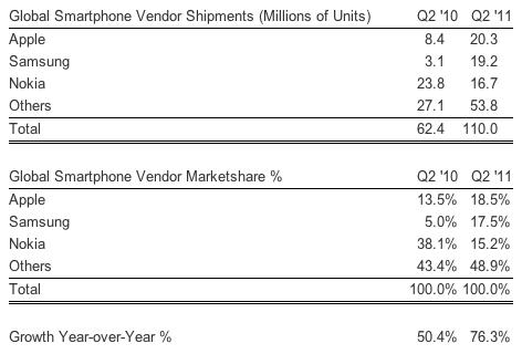 Market share de smartphones no 2Q 2011 - Strategy Analytics