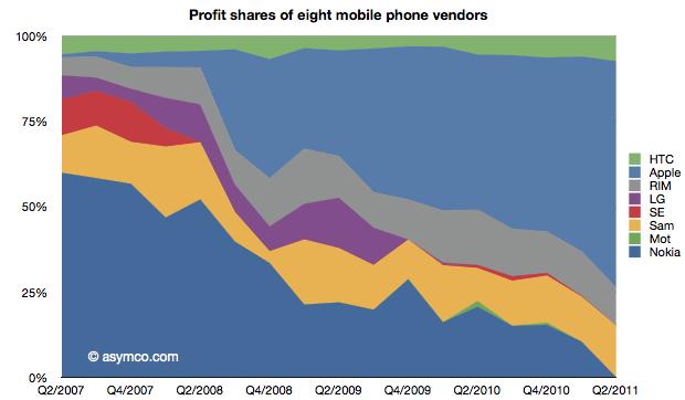 Divisão de lucro entre fabricantes de celulares - asymco