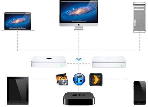 Dispositivos conectados via Wi-Fi