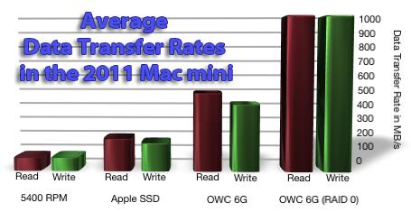 Benchmark de Mac mini com SSD de alto desempenho - OWC
