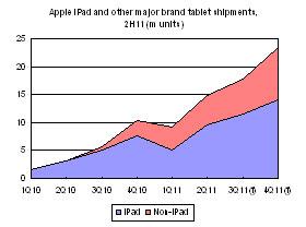 Evolução do mercado de tablets em 2011 - DigiTimes