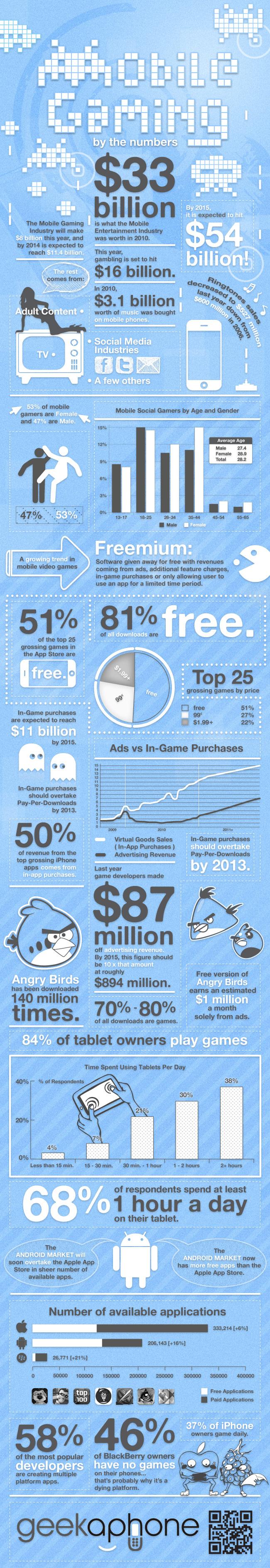Infográfico - Mobile gaming