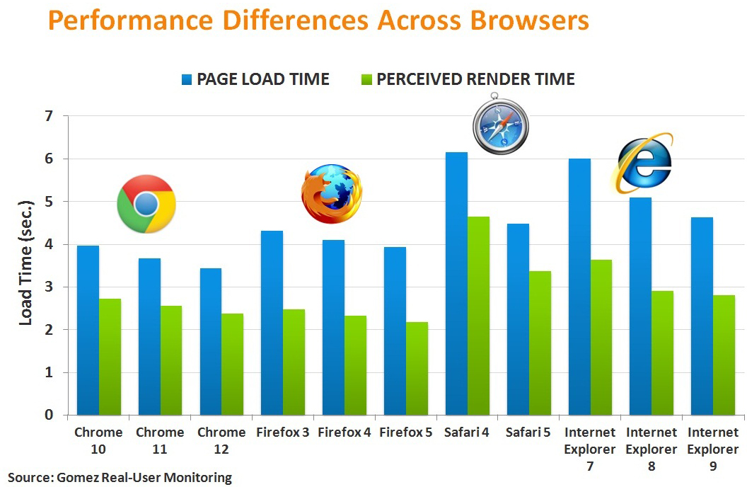 Compuware sobre browsers mais rápidos