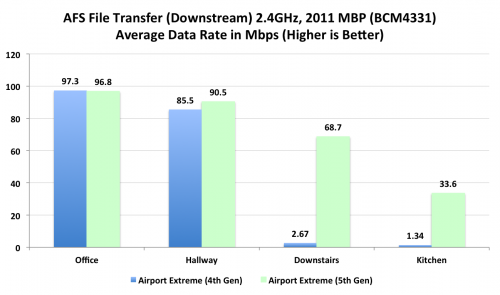 Gráfico performance/alcance — Airport Extreme