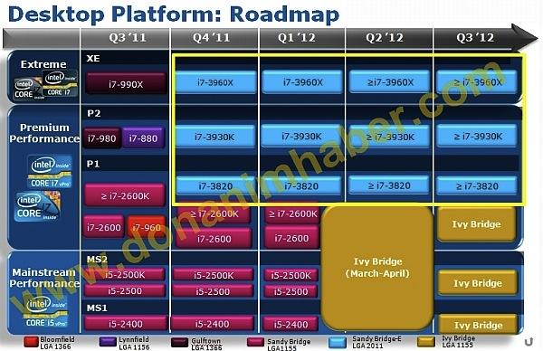Roadmap de processadores Intel