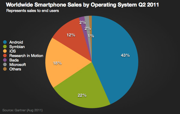 Smartphones via Gartner