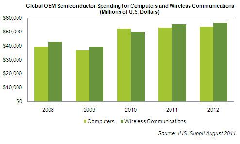 Gasto com componentes em PCs e gadgets - IHS iSuppli