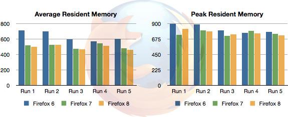 Uso de memória do Firefox