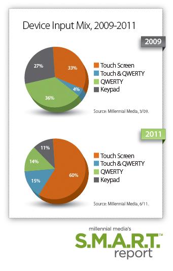 Millennial Media - 50o relatório