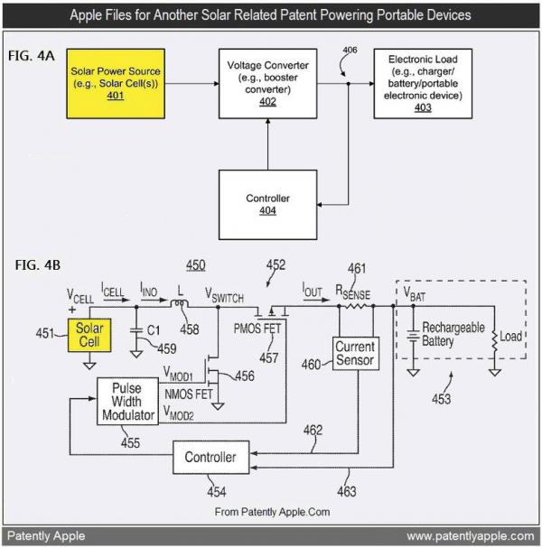 Patente de uso de energia solar