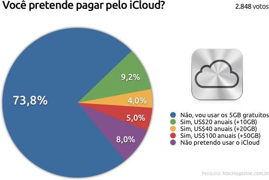 Enquete sobre o iCloud