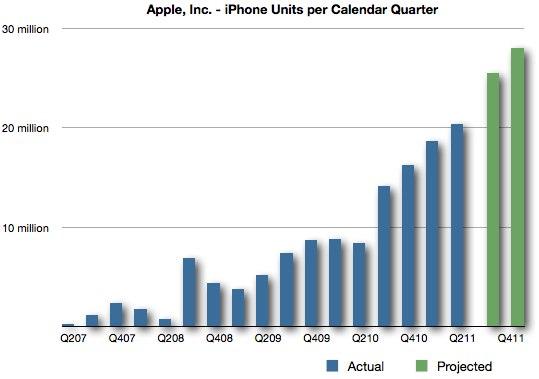 Estimativas de vendas de iPhones no segundo semestre de 2011
