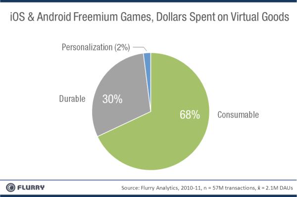 Flurry e gastos de gamers