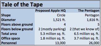 Comparativo dos tamanhos do campus da Apple com o Pentágono