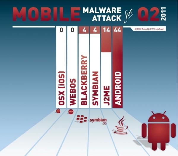 McAfee e malwares mobile