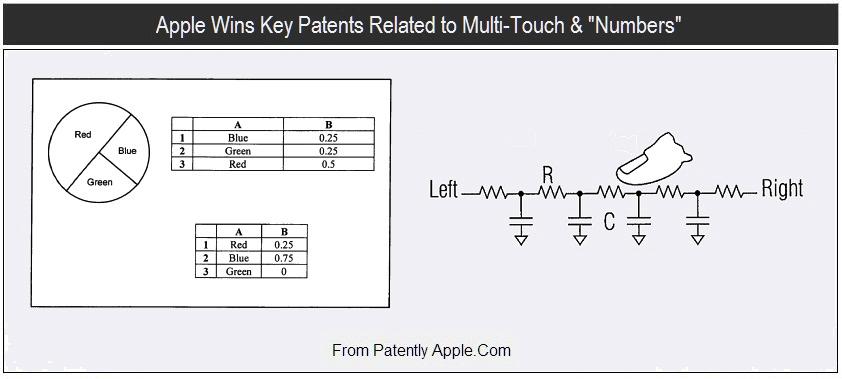 Patente de funcionamento do Numbers e do multi-touch