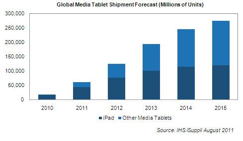 Estimativas de vendas de tablets - iSuppli