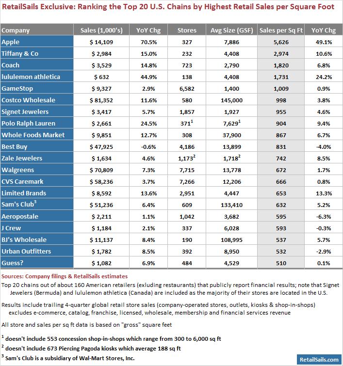 Ranking de lojas que mais vendem por metro quadrado