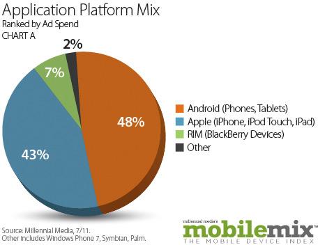 Relatório da Millennial Media - julho de 2011