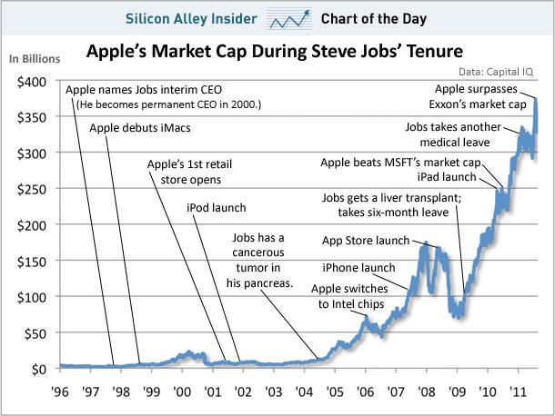 Gráfico de market cap