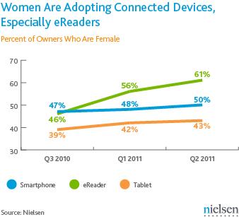 Nielsen sobre demografia de tablets