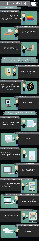 Ode a Steve Jobs (infográfico)