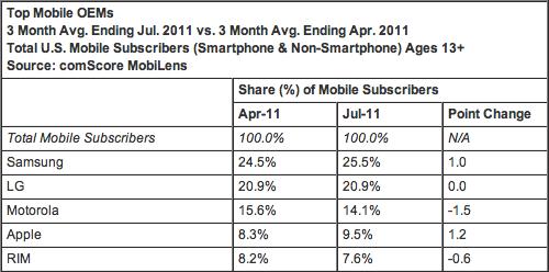 Market share de celulares - comScore