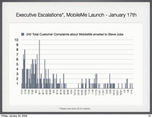 Gráfico com emails enviados para Jobs reclamando do MobileMe
