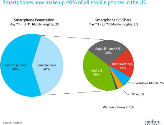 Nielsen sobre smartphones