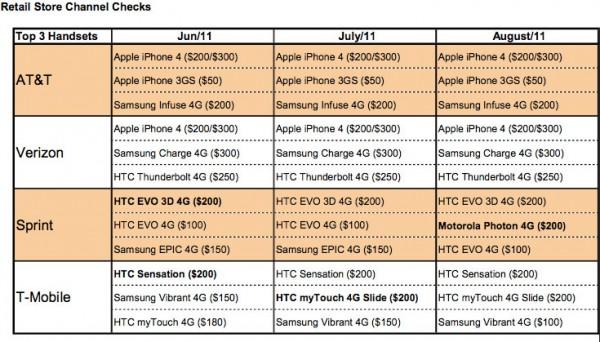 Vendas de smartphones em operadoras dos EUA - Canaccord