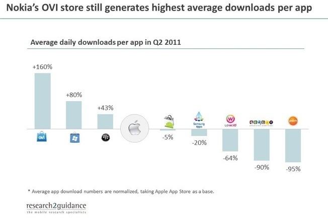 Médias de downloads diários comparadas com a App Store - research2guidance