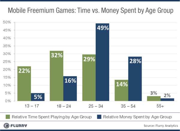 Gastos com jogos freemium - Flurry