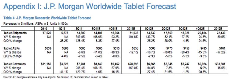 Previsões do mercado de tablets - J.P. Morgan