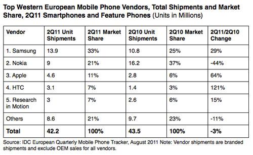 Vendas de celulares na Europa - IDC