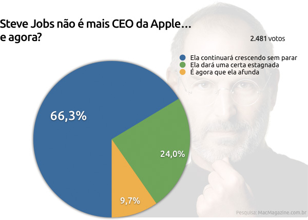 Enquete sobre a Apple sem Jobs